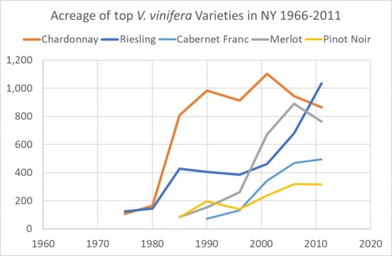 Acreage of Top V. vinifera varieties in NY 1996-2011, showing a rise in acerage in Reisling, Merlot and Pinot Noir. Chardonnay and Cabernet Franc show a rise until the mid 2000's, and then decline.