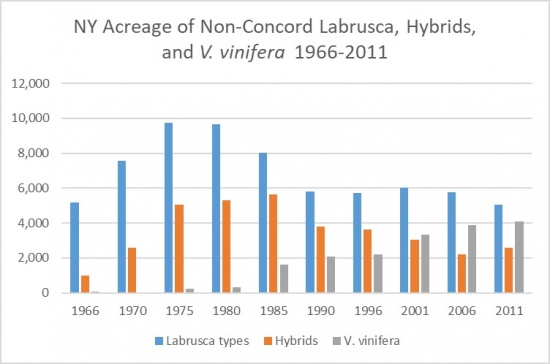 NY Acreage of Non-Concord Labrusca, Hybrids and V. vinifera 1966-2011, showing an overall rise and decline in Labrusca types, an overall rise and decline in Hybrids, and an overall rise in V. vinifera.