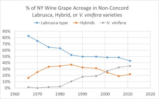 % of NY Wine Grape Acreage in Non-Concord Labrusca, Hybrid or V. vinifera Varieties, showing an overall decline in Labrusca-type, a low rise and low decline in hybrids, and a rise in V. vinifera.