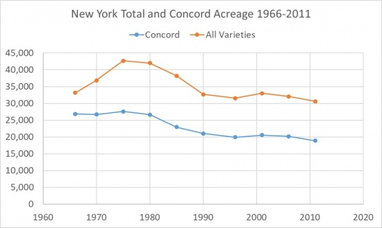 New York Total and Concord Acreage 1966-2011, showing an overall slight downward trend.