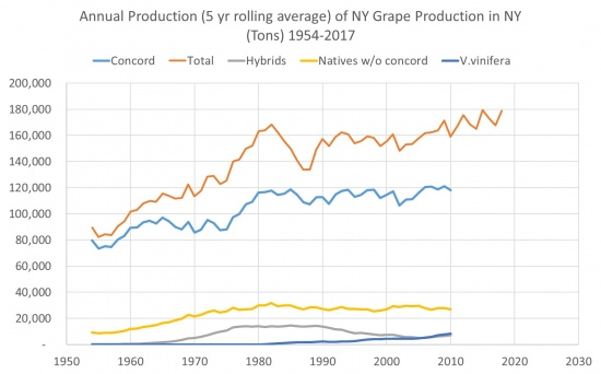 Annual Production (5 yr rolling average) of NY Grape Production in NY (Tons) 1954-2017, showing an overall upward trend for Concord, Nativew w/o Concord, and V. vinifera.  A slight downward trend in Hybrids.