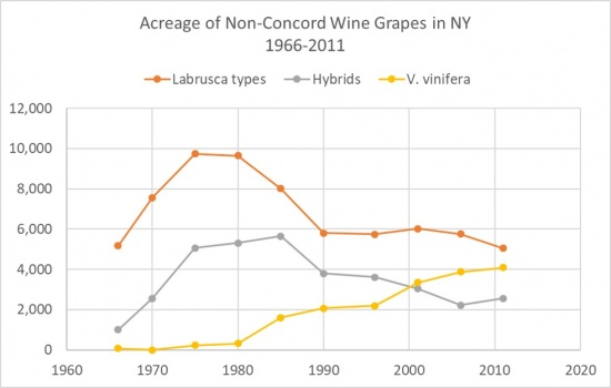 creage of Wine Varieties in NY, showing a downward trend in Total Grape Acreage, Concord, Other Labrusca, and Hybrids.  An upward trend is noted in V. vinifera.