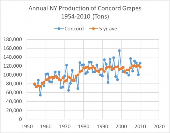 Annual NY production of Concord grapes 1954-2010 (Tons) showing an overall upward trend.
