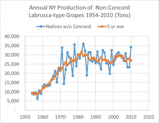 Annual NY Production of Non-Concord, Labrusca-type Grapes 1954-2010 (Tons), showing an overall upward trend.