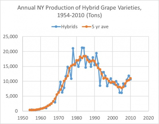 Annual NY Production of Hybrid Grape Varieties, 1954-2010 (Tons), showing a rise to a peak in the mid 80's, followed by a trough with a low in the mid 2000's, and a subsequent rise.