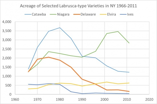 Acreage of Selected Labrusca-type Varieties in NY 1996-2011, showing an overall downward trend for Catawba, Delaware, and Ives, an upward trend for Niagara, and a small rise but mostly consistent level in Elvira.