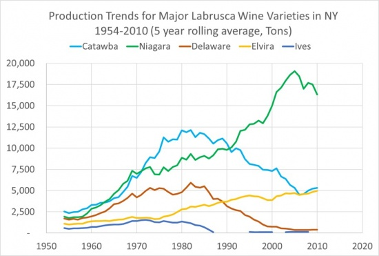 Production Trends for Major Labrusca Wine Varieties in NY 1954-2010 (5 Year Rolling Average, Tons), showing a rise and fall in Catawba, an overall rise in Niagara, a overall slow rise in Elvira, a reduction to very low levels for Ives, and a decline in Delaware.