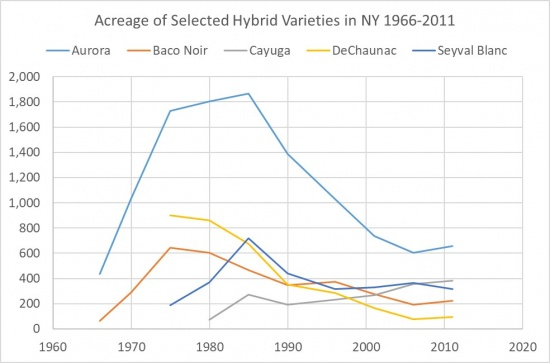 Acreage of Selected Hybrid Varieties in NY 1966-2011, showing a rise and fall in Aurora, showing a rise and fall in Baco noir, a decline in De Chaunac, a rise in Cayuga, and a rise and leveling off in Seyval blanc.