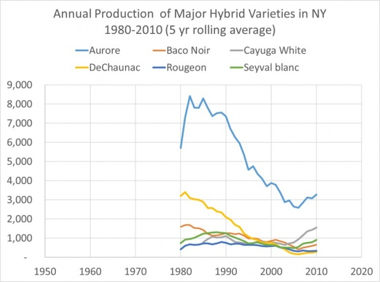 Annual Production of Major Hybrid Varieties in NY, 1980-2010 (5 Yr Rolling Average), showing a peak and fall in Aurore, showing a slow decline in DeChaunac, showing a slow decline in Baco noir, showing a level/low rise in Rougeon, showing a rise in Cayuga White, and showing a rise in Seyval Blanc.  Ovarall, there was a low in the mid 2000's, and all varieties have shown a subsequent rise.
