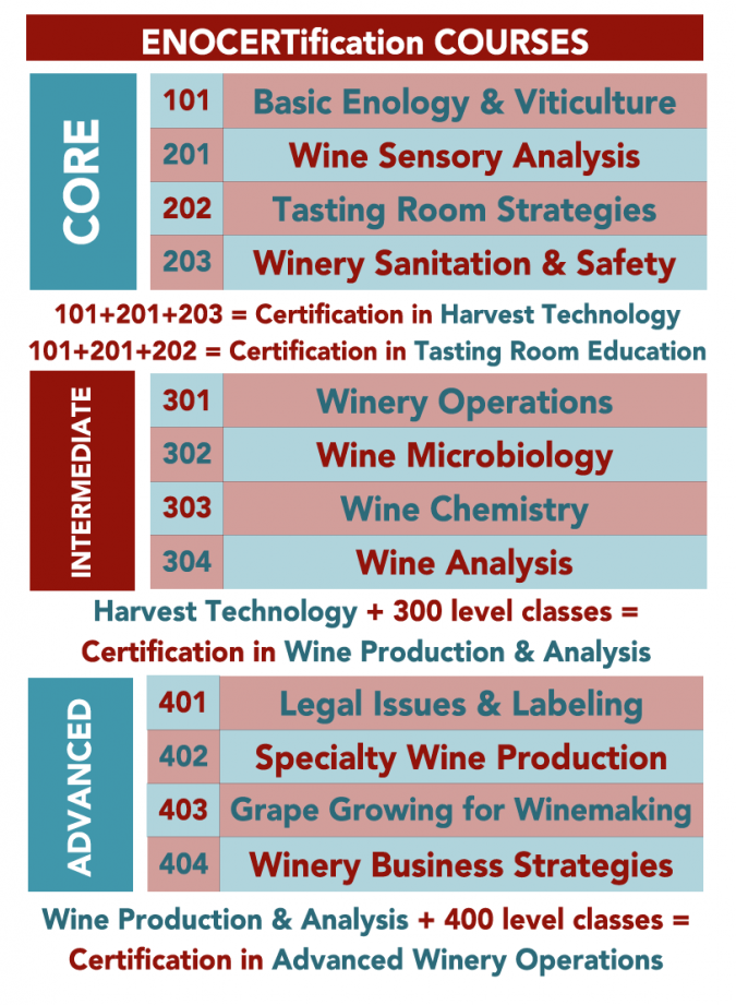 EnoCert | Viticulture and Enology