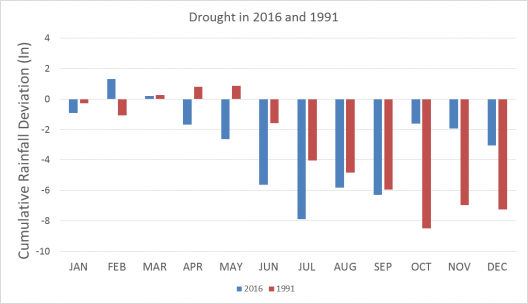 Figure 1 Cumulative rainfall in two drought years